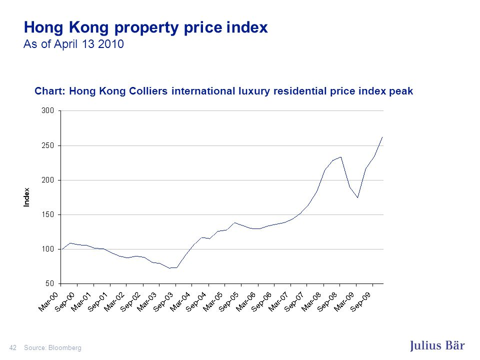 42 Hong Kong property price index As of April 13 2010 Source: Bloomberg Chart: Hong Kong Colliers international luxury residential price index peak