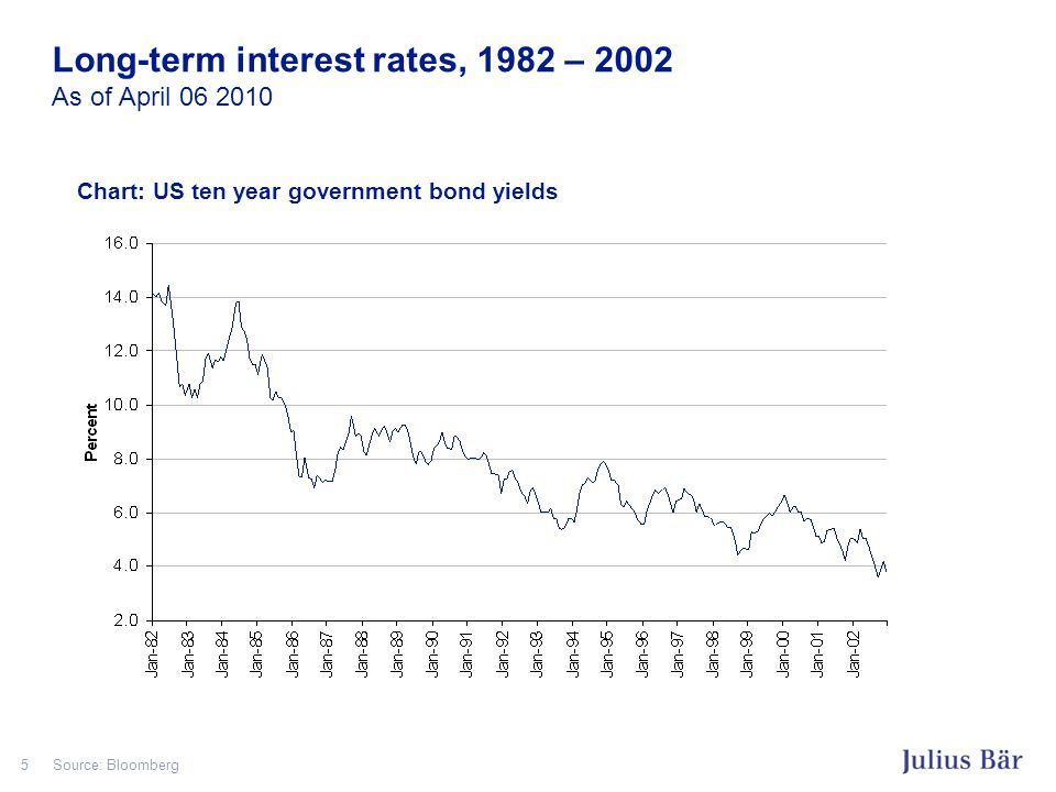 5 Long-term interest rates, 1982 – 2002 As of April 06 2010 Source: Bloomberg Chart: US ten year government bond yields