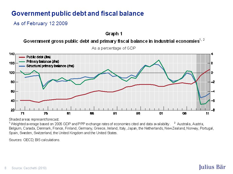 8 Government public debt and fiscal balance As of February 12 2009 Source: Cecchetti (2010)