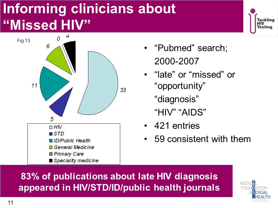 Informing clinicians about Missed HIV Pubmed search; 2000-2007 late or missed or opportunity diagnosis HIV AIDS 421 entries 59 consistent with them 11 Fig 13 83% of publications about late HIV diagnosis appeared in HIV/STD/ID/public health journals