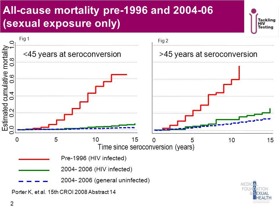 Undiagnosed HIV and onward transmission 13 Marks et al.