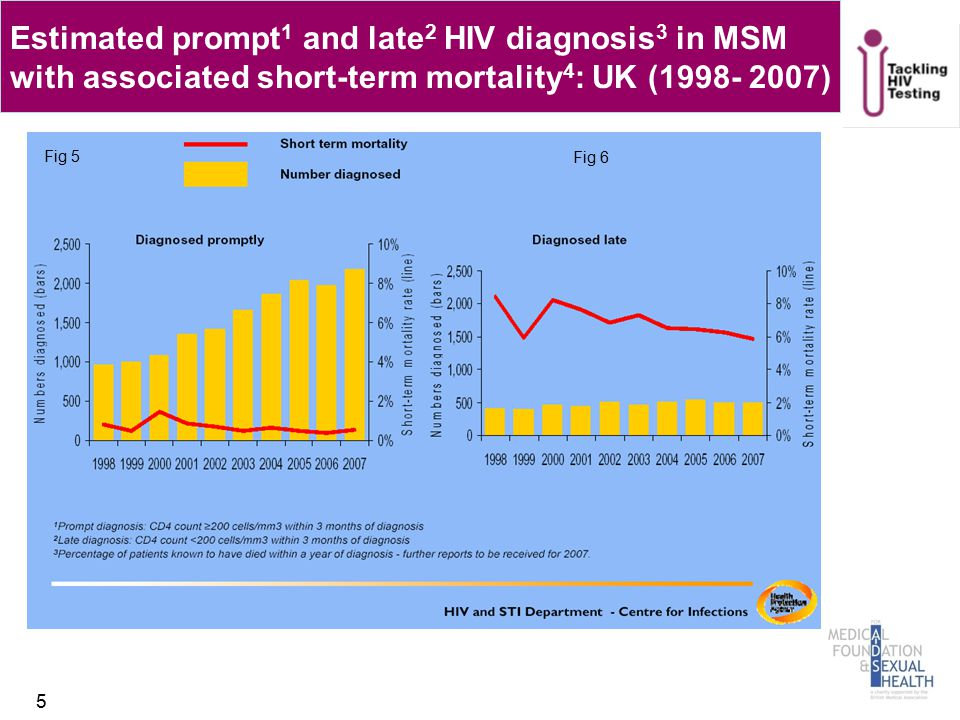 Estimated prompt 1 and late 2 HIV diagnosis 3 in MSM with associated short-term mortality 4 : UK (1998- 2007) 5 Fig 5 Fig 6