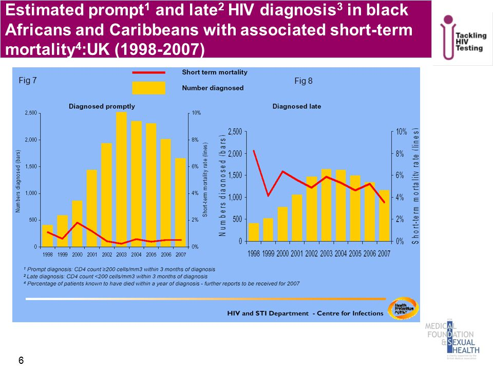 Estimated prompt 1 and late 2 HIV diagnosis 3 in black Africans and Caribbeans with associated short-term mortality 4 :UK (1998-2007) 6 Fig 7 Fig 8