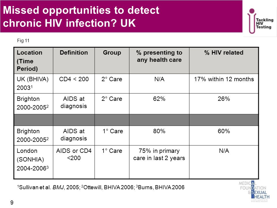 Missed opportunities to detect primary HIV infection.
