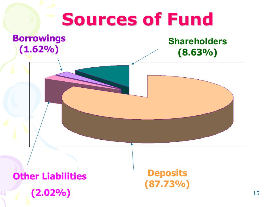 15 Sources of Fund Borrowings (1.62%) Other Liabilities (2.02%) Deposits (87.73%) Shareholders (8.63%)