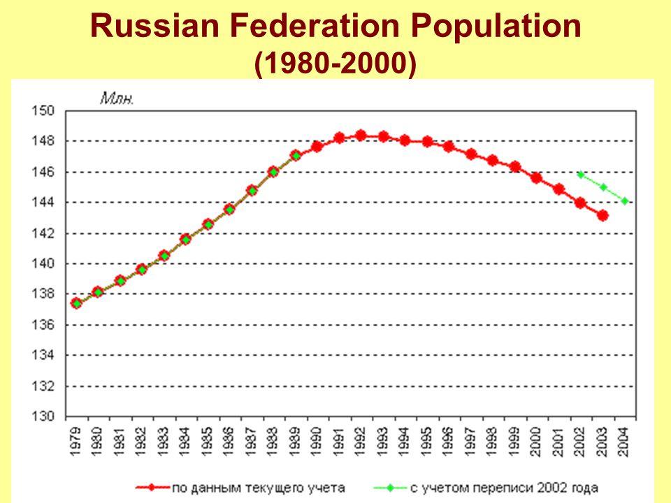 Russian Federation Population (1980-2000)