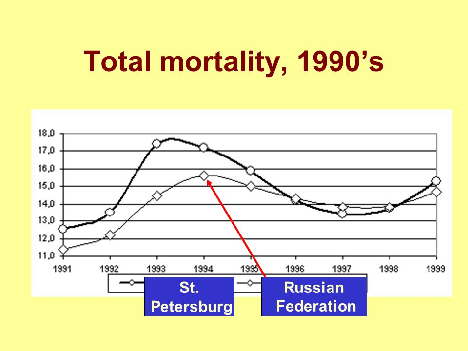 Total mortality, 1990's Russian Federation St. Petersburg