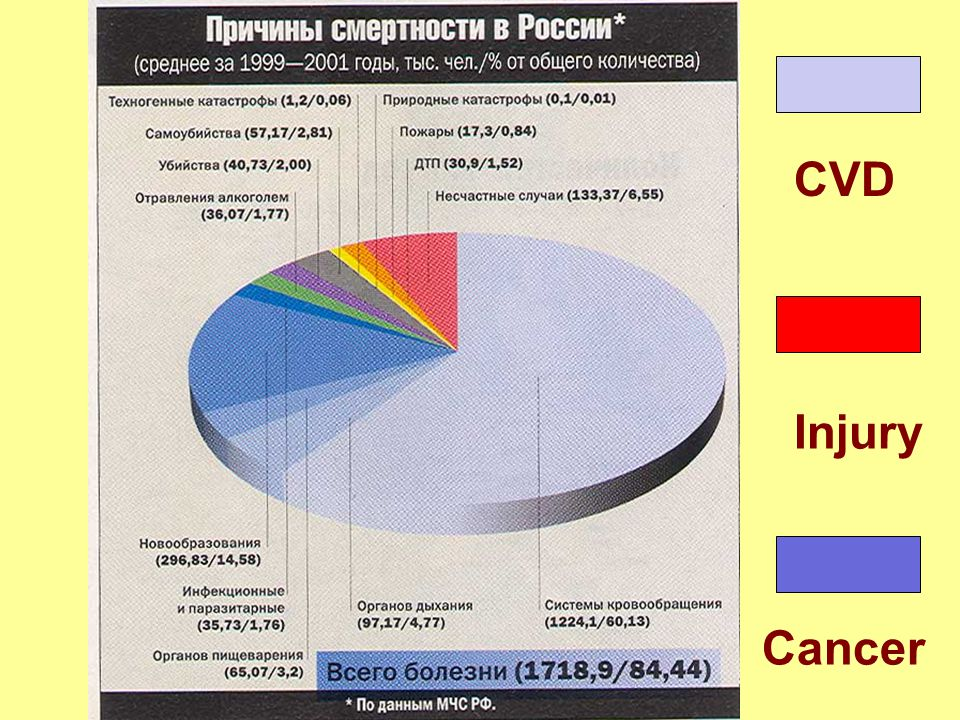 CVD Injury Cancer