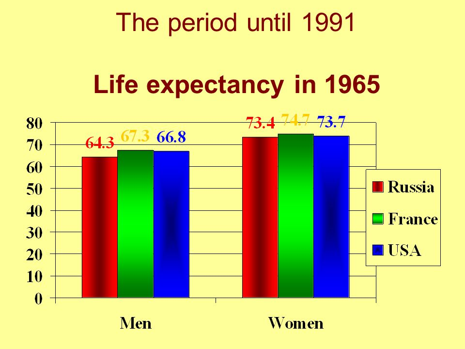 The period until 1991 Life expectancy in 1965