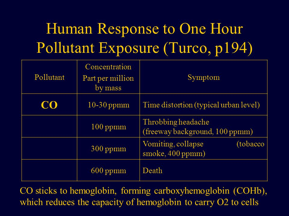 Human Response to One Hour Pollutant Exposure (Turco, p194) Pollutant Concentration Part per million by mass Symptom CO 10-30 ppmmTime distortion (typical urban level) 100 ppmm Throbbing headache (freeway background, 100 ppmm) 300 ppmm Vomiting, collapse (tobacco smoke, 400 ppmm) 600 ppmmDeath CO sticks to hemoglobin, forming carboxyhemoglobin (COHb), which reduces the capacity of hemoglobin to carry O2 to cells