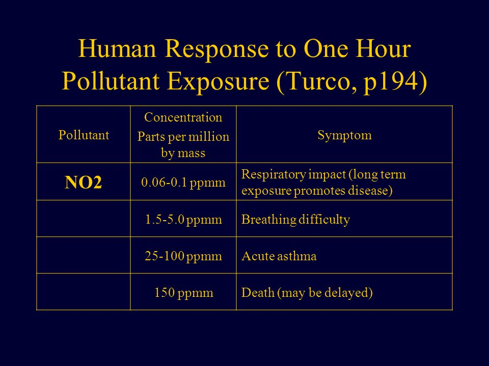 Human Response to One Hour Pollutant Exposure (Turco, p194) Pollutant Concentration Parts per million by mass Symptom NO2 0.06-0.1 ppmm Respiratory impact (long term exposure promotes disease) 1.5-5.0 ppmmBreathing difficulty 25-100 ppmmAcute asthma 150 ppmmDeath (may be delayed)