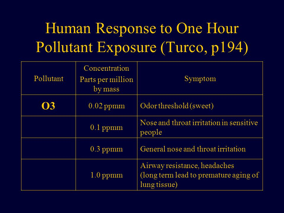 Human Response to One Hour Pollutant Exposure (Turco, p194) Pollutant Concentration Parts per million by mass Symptom O3 0.02 ppmmOdor threshold (sweet) 0.1 ppmm Nose and throat irritation in sensitive people 0.3 ppmmGeneral nose and throat irritation 1.0 ppmm Airway resistance, headaches (long term lead to premature aging of lung tissue)