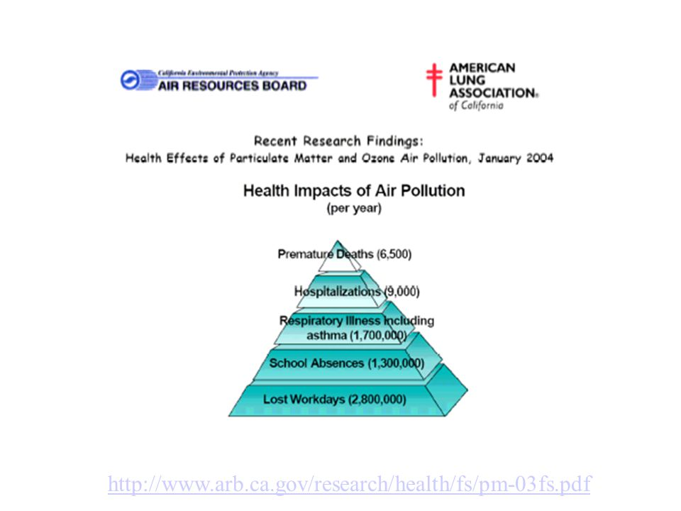 http://www.arb.ca.gov/research/health/fs/pm-03fs.pdf