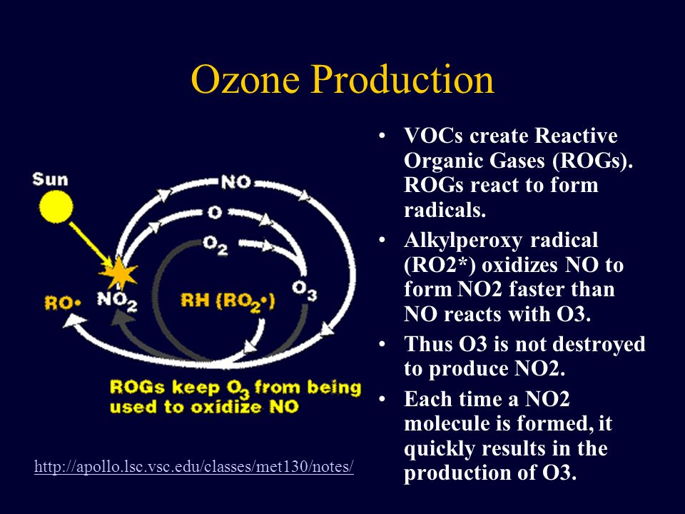 Ozone Production VOCs create Reactive Organic Gases (ROGs).