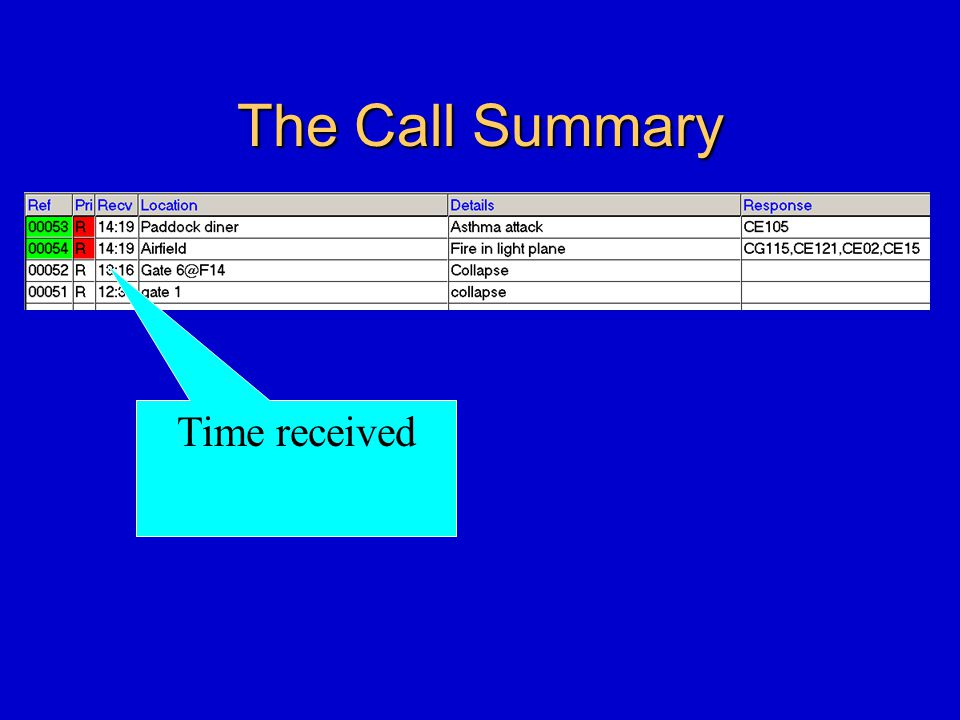 The Call Summary Time received