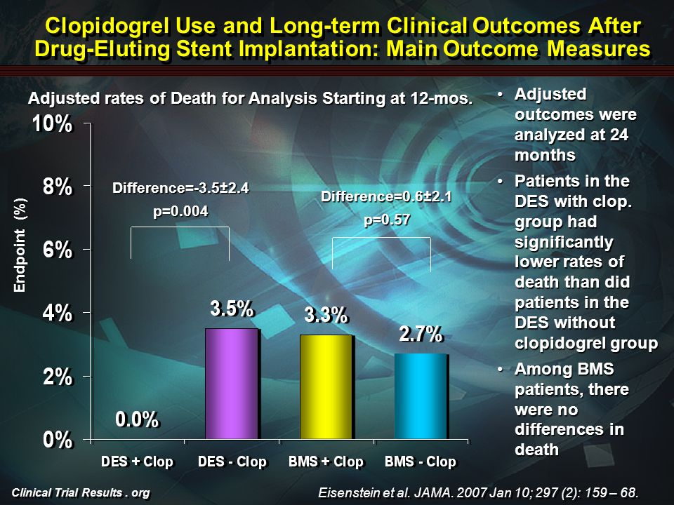 Clinical Trial Results. org Clopidogrel Use and Long-term Clinical Outcomes After Drug-Eluting Stent Implantation: Main Outcome Measures Endpoint (%)