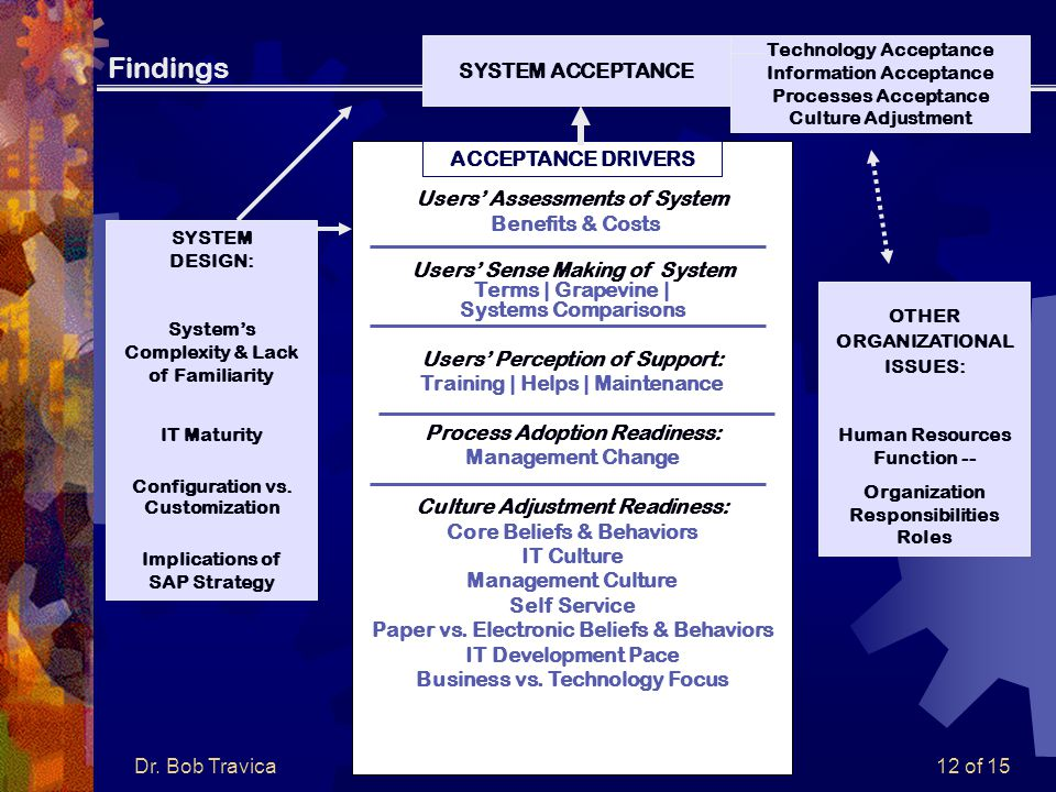 Dr. Bob Travica12 of 15 Findings ACCEPTANCE DRIVERS Users' Assessments of System Benefits & Costs Users' Sense Making of System Terms | Grapevine | Sy