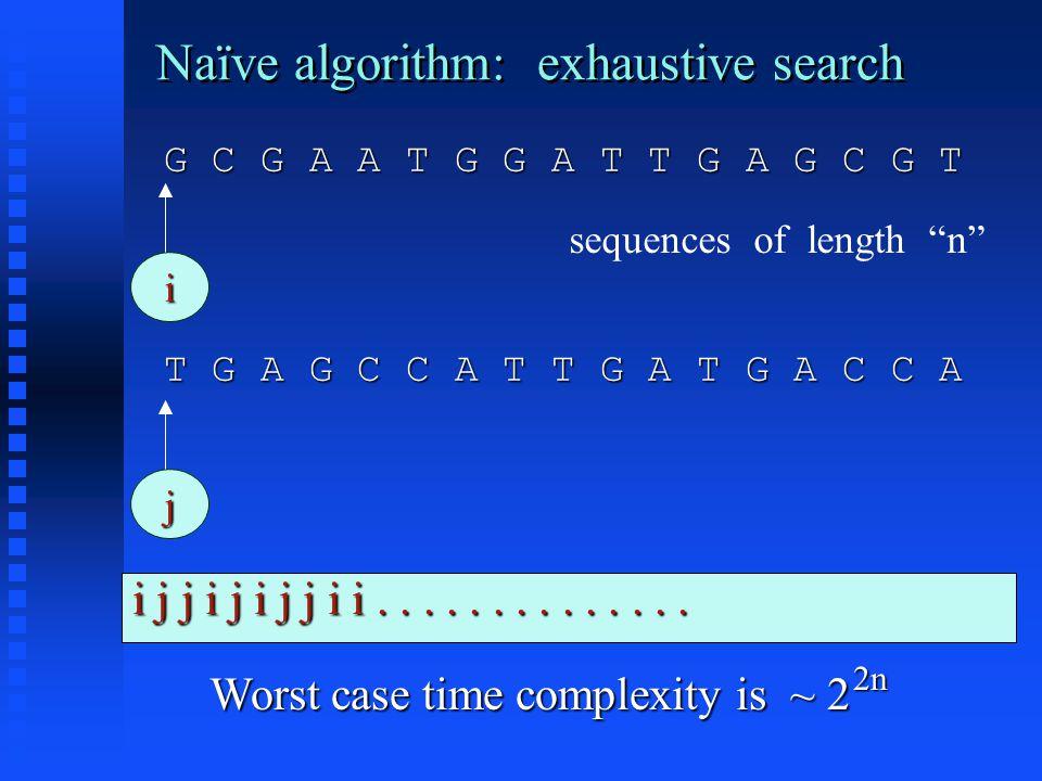 Naïve algorithm: exhaustive search G C G A A T G G A T T G A G C G T G C G A A T G G A T T G A G C G T T G A G C C A T T G A T G A C C A T G A G C C A T T G A T G A C C A i j Worst case time complexity is ~ 2 i j j i j i j j i i..............