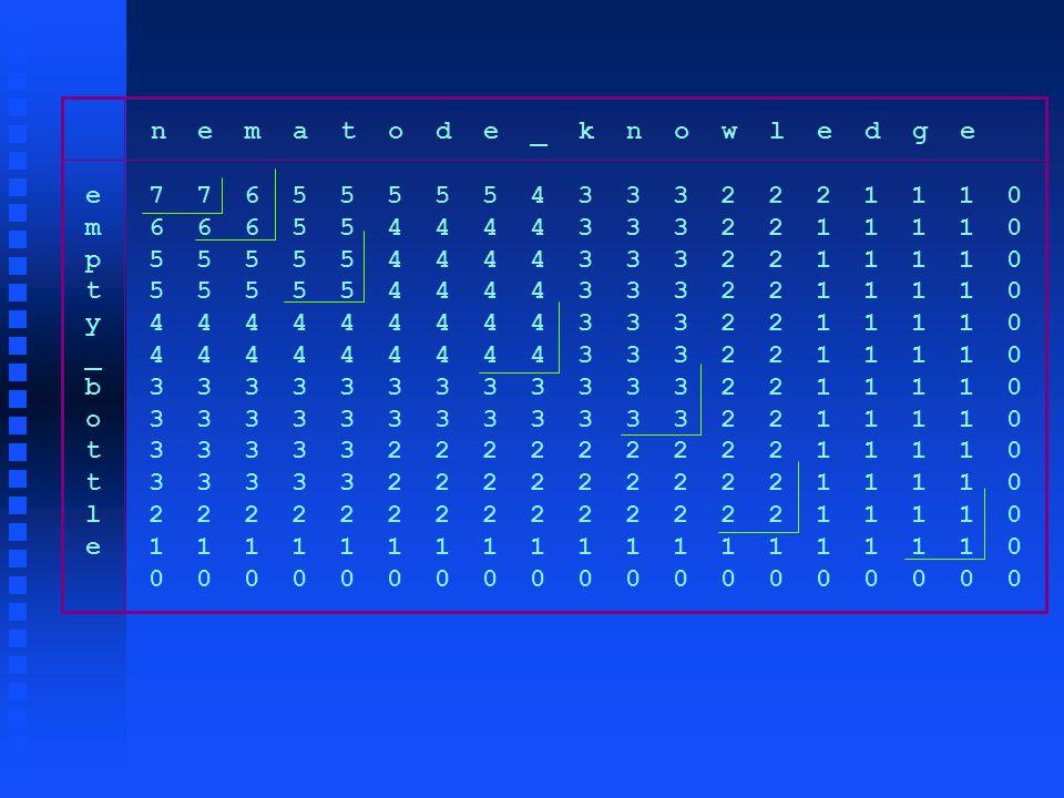 n e m a t o d e _ k n o w l e d g e e 7 7 6 5 5 5 5 5 4 3 3 3 2 2 2 1 1 1 0 m 6 6 6 5 5 4 4 4 4 3 3 3 2 2 1 1 1 1 0 p 5 5 5 5 5 4 4 4 4 3 3 3 2 2 1 1