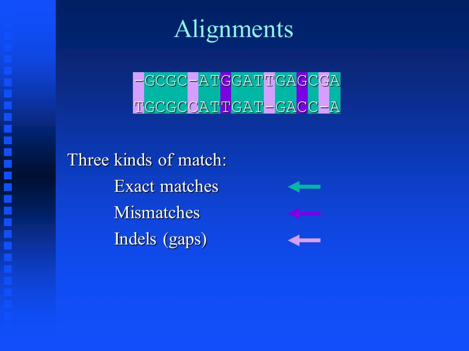 Alignments -GCGC-ATGGATTGAGCGATGCGCCATTGAT-GACC-A Three kinds of match: Exact matches Mismatches Indels (gaps)