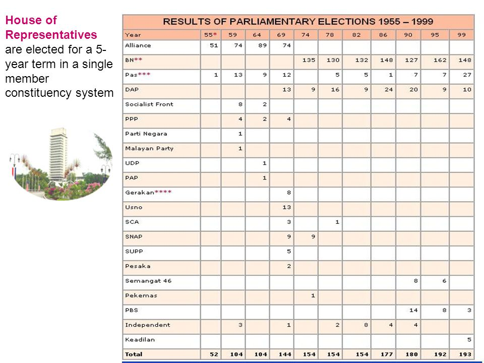 House of Representatives are elected for a 5- year term in a single member constituency system
