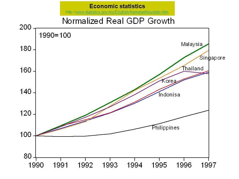 Economic statistics http://www.statistics.gov.my/English/framesetKeystats.htmwww.statistics.gov.my/English/framesetKeystats.htm