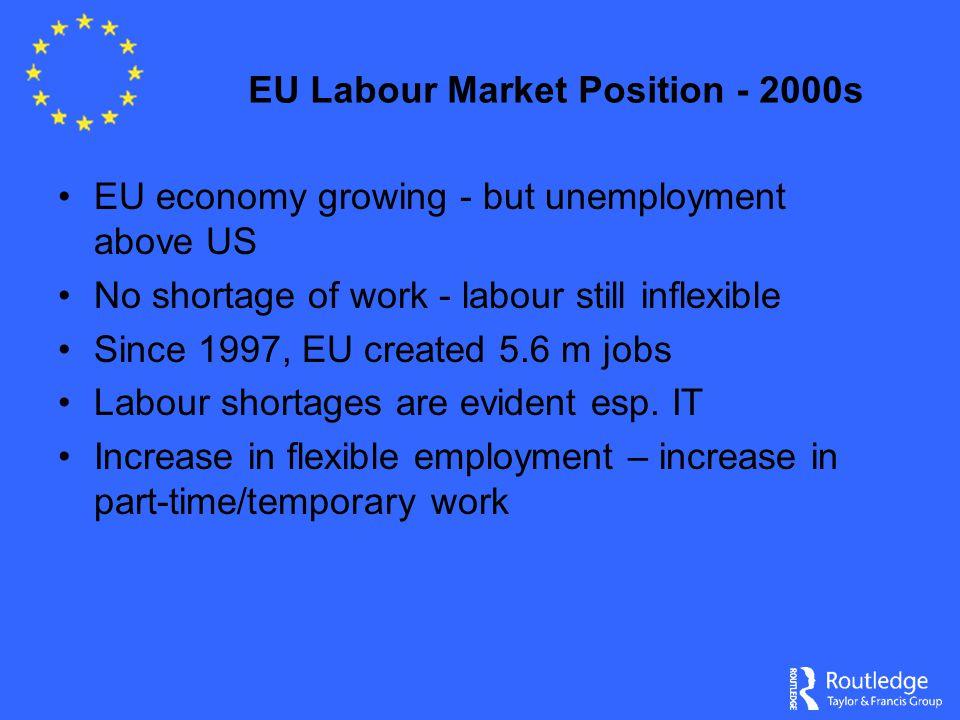 EU Labour Market Position - 2000s EU economy growing - but unemployment above US No shortage of work - labour still inflexible Since 1997, EU created 5.6 m jobs Labour shortages are evident esp.