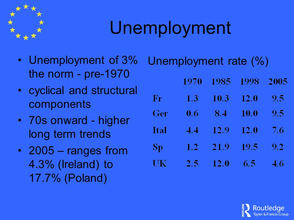 Unemployment Unemployment of 3% the norm - pre-1970 cyclical and structural components 70s onward - higher long term trends 2005 – ranges from 4.3% (Ireland) to 17.7% (Poland) Unemployment rate (%)