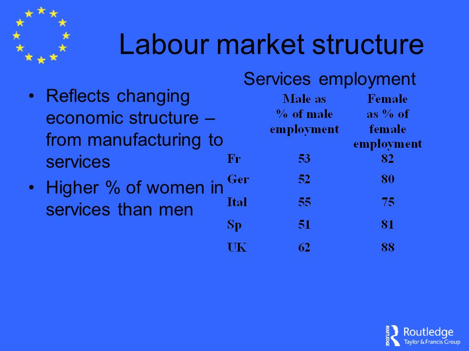 Labour market structure Reflects changing economic structure – from manufacturing to services Higher % of women in services than men Services employment