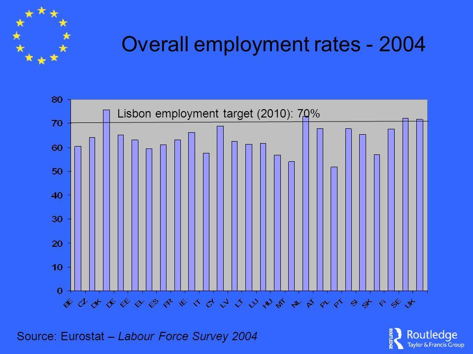 Female activity rates (%) - 2004 Source: Eurostat: Labour Force Survey 2004 Lisbon female employment target (2010) – 60%