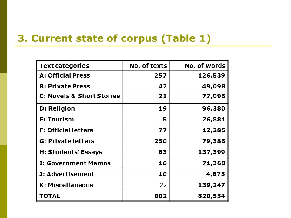 3. Current state of corpus (Table 1) Text categoriesNo. of textsNo. of words A: Official Press257126,539 B: Private Press4249,098 C: Novels & Short St