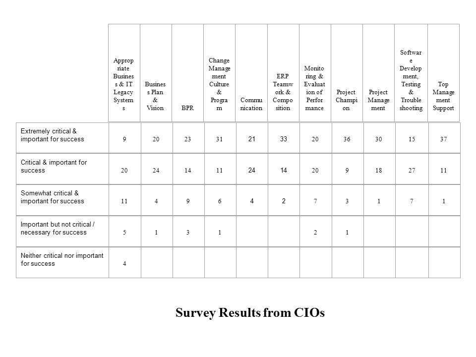Average Rating Factors Survey Results
