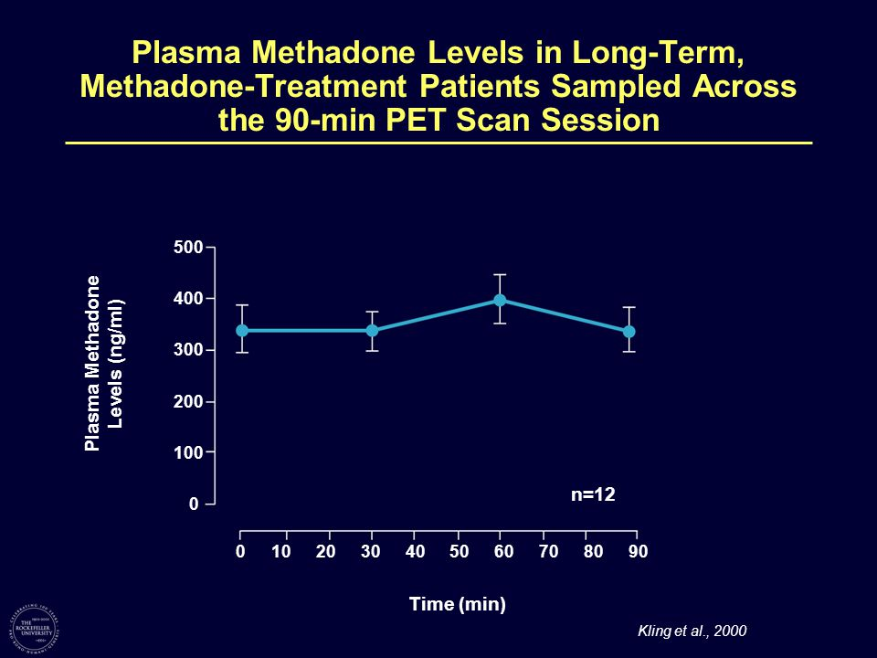 Kling et al., 2000 Plasma Methadone Levels in Long-Term, Methadone-Treatment Patients Sampled Across the 90-min PET Scan Session 100 0 200 300 400 500 0102030405060708090 n=12 Time (min) Plasma Methadone Levels (ng/ml)