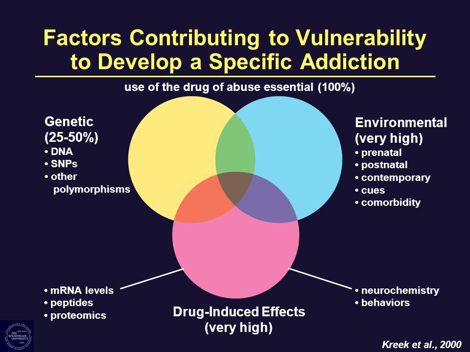 Mu Opioid Receptor Gene: Evidence of Association or Linkage With Addictions Alcohol Dependence –For: Town, et al., 1999 –No Evidence For: Bergen, et al., 1997; Kranzler et al., 1998; Sander et al., 1998; Gelernter et al., 1999; Gscheidel et al., 2000.
