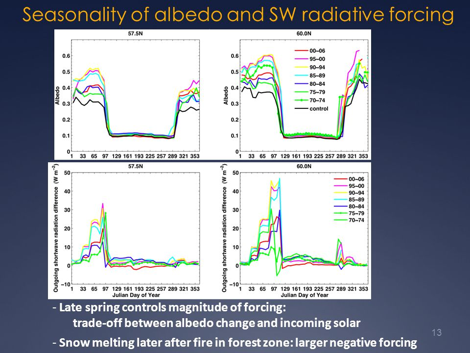 Seasonality of albedo and SW radiative forcing forcing 13 - Late spring controls magnitude of forcing: trade-off between albedo change and incoming solar - Snow melting later after fire in forest zone: larger negative forcing