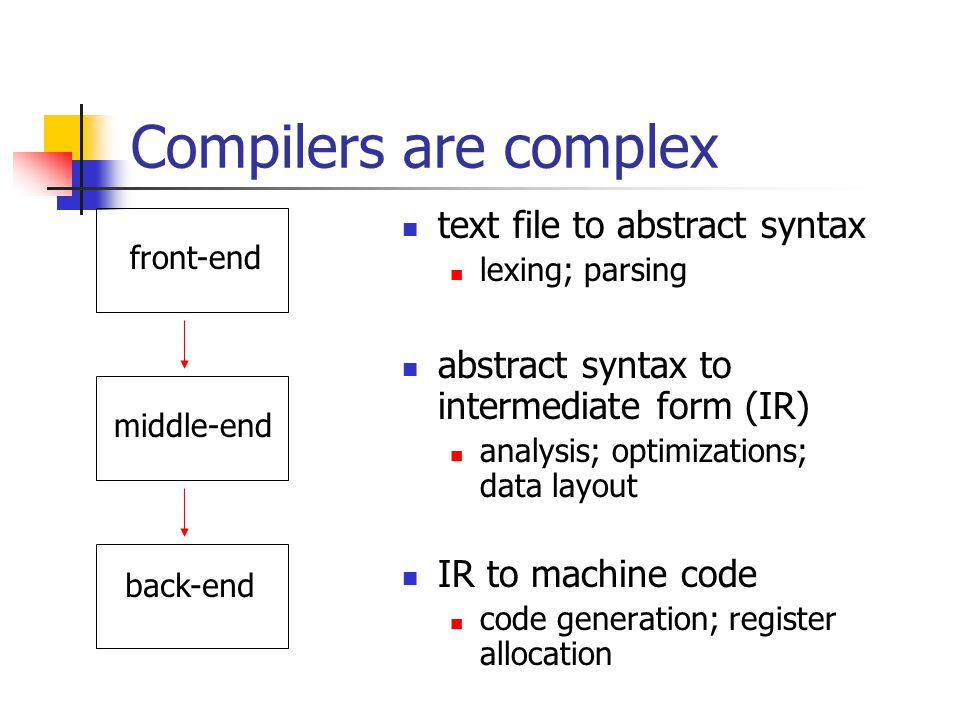 Compilers are complex text file to abstract syntax lexing; parsing abstract syntax to intermediate form (IR) analysis; optimizations; data layout IR to machine code code generation; register allocation front-end middle-end back-end