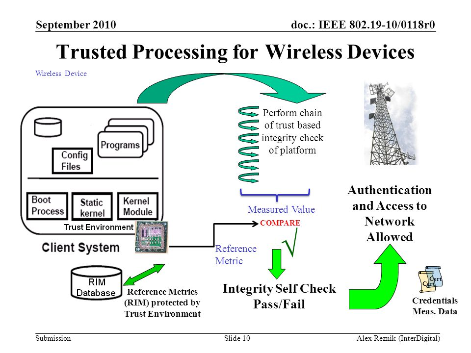 doc.: IEEE 802.19-10/0118r0 Submission Trusted Processing for Wireless Devices Wireless Device Perform chain of trust based integrity check of platfor