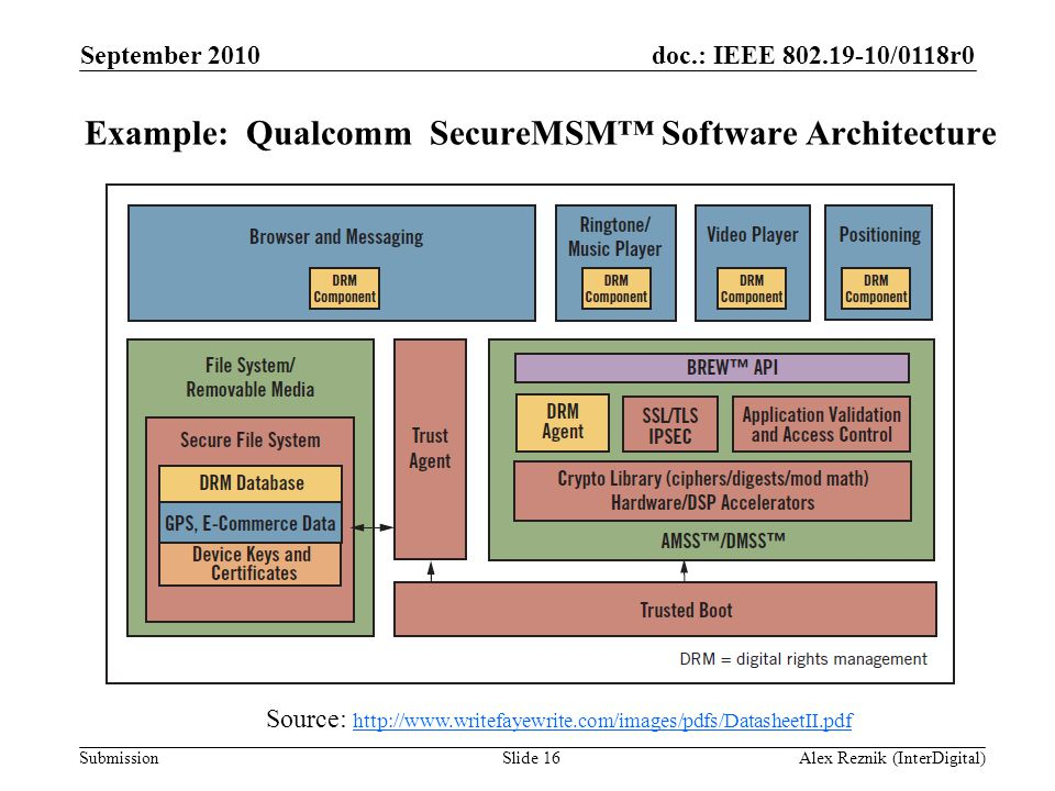 doc.: IEEE 802.19-10/0118r0 Submission Example: Qualcomm SecureMSM™ Software Architecture Source: http://www.writefayewrite.com/images/pdfs/DatasheetI