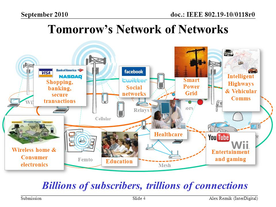 doc.: IEEE 802.19-10/0118r0 Submission Sensors Tomorrow's Network of Networks Cellular WiMax WiFi Mesh Ambience Femto Relays Billions of subscribers,