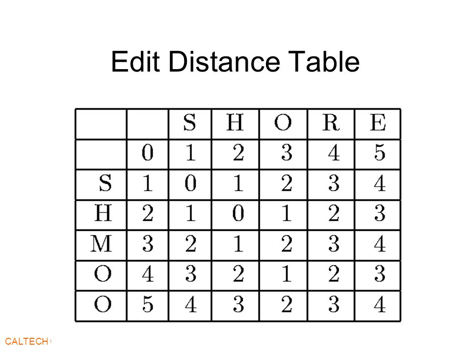CALTECH CS137 Spring2002 -- DeHon Edit Distance Table