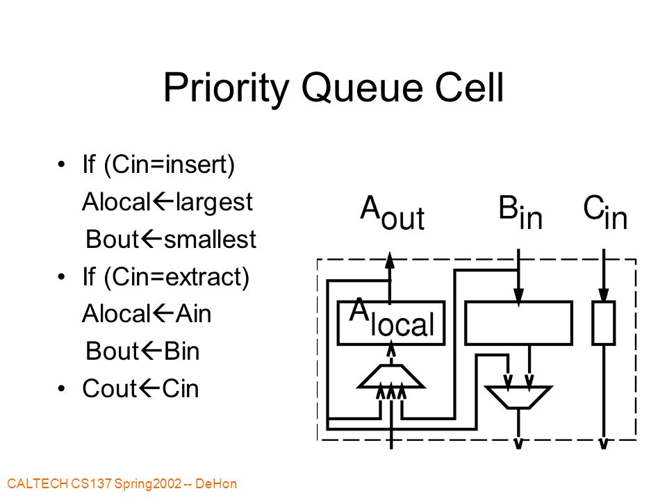 CALTECH CS137 Spring2002 -- DeHon Priority Queue Cell If (Cin=insert) Alocal  largest Bout  smallest If (Cin=extract) Alocal  Ain Bout  Bin Cout  Cin