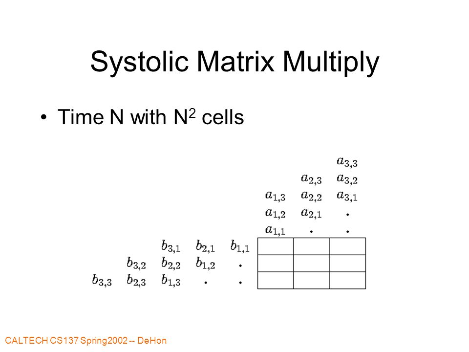 CALTECH CS137 Spring2002 -- DeHon Matrix Multiply Cell CELL behavior If (reset) –Sum=0 Else –Sum+=Xin*Yin Xout=Xin Yout=Yin ;; plus output data Tag reset ahead of data row/column Tag end of data