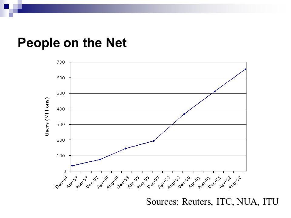People on the Net Sources: Reuters, ITC, NUA, ITU