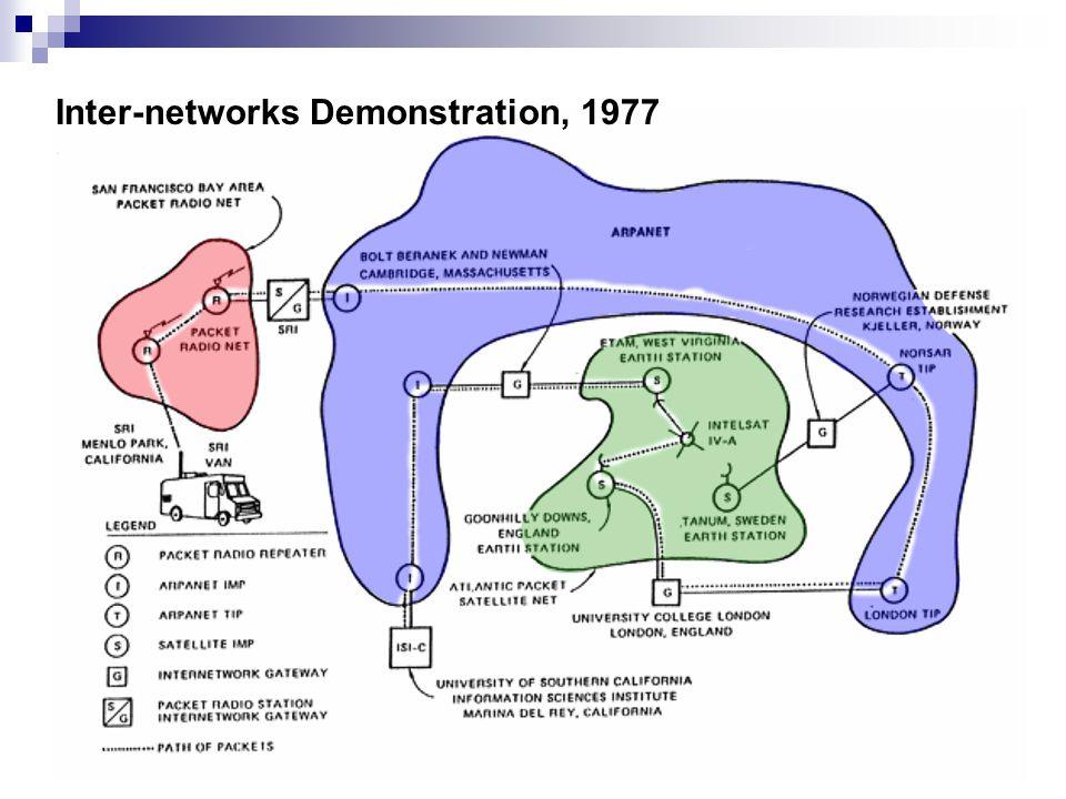 Inter-networks Demonstration, 1977