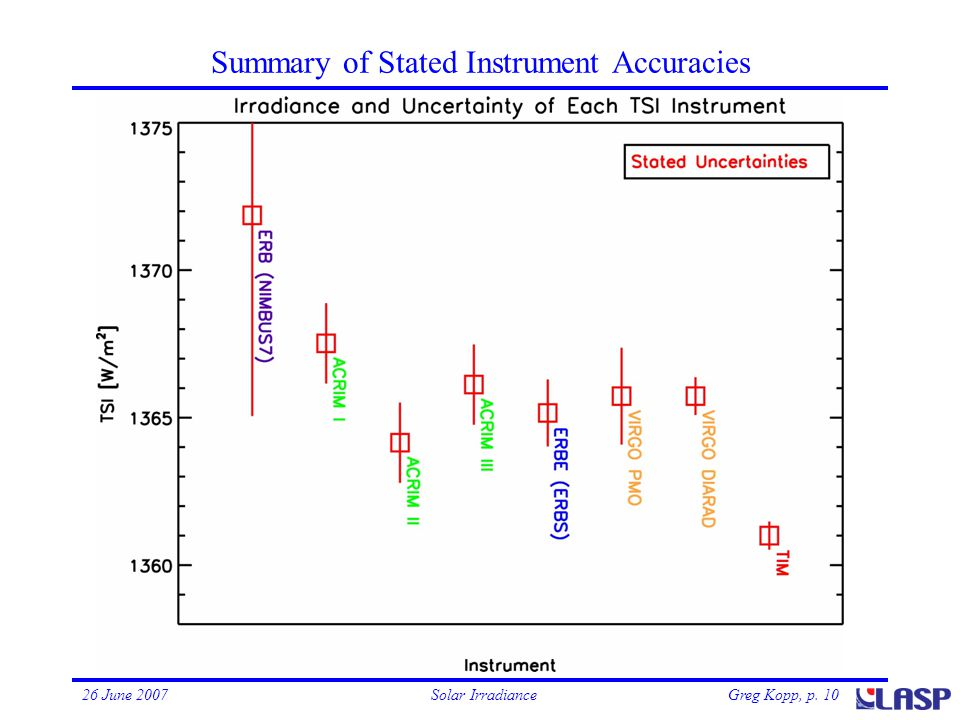 Greg Kopp, p. 1026 June 2007Solar Irradiance Summary of Stated Instrument Accuracies Uncertainties are 1- 