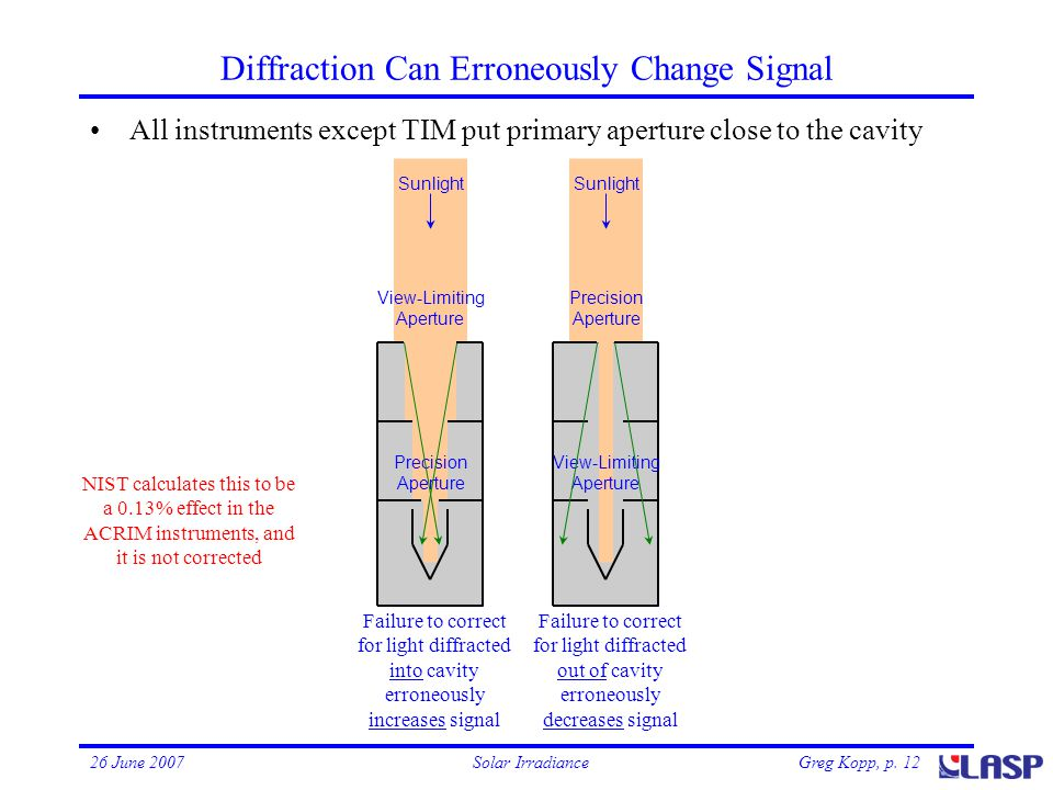 Greg Kopp, p. 1226 June 2007Solar Irradiance Diffraction Can Erroneously Change Signal View-Limiting Aperture Precision Aperture View-Limiting Apertur