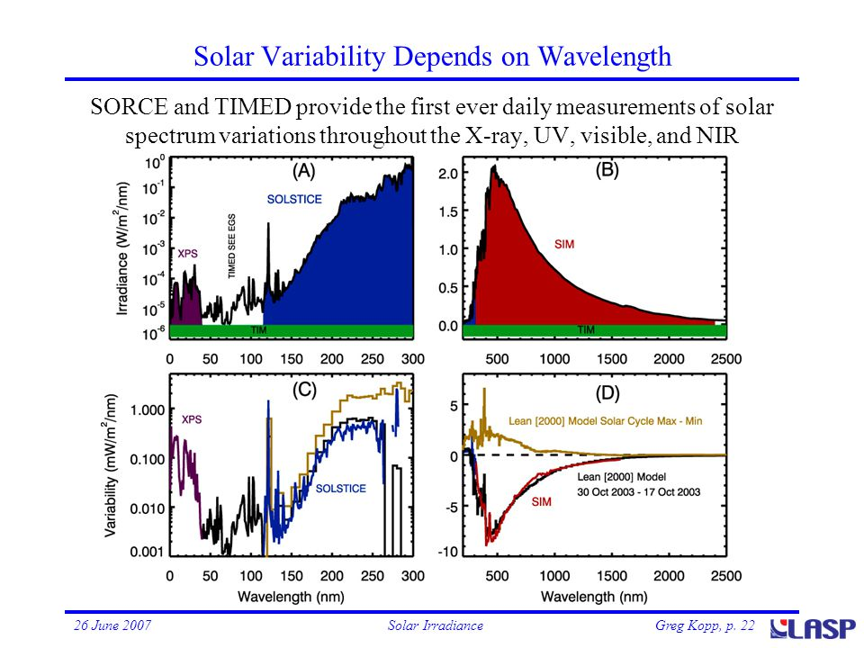 Greg Kopp, p. 2226 June 2007Solar Irradiance Solar Variability Depends on Wavelength SORCE and TIMED provide the first ever daily measurements of sola