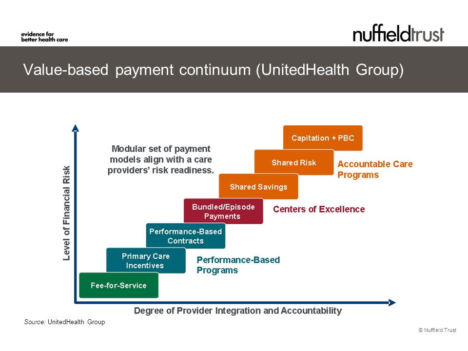 © Nuffield Trust Value-based payment continuum (UnitedHealth Group) Source: UnitedHealth Group