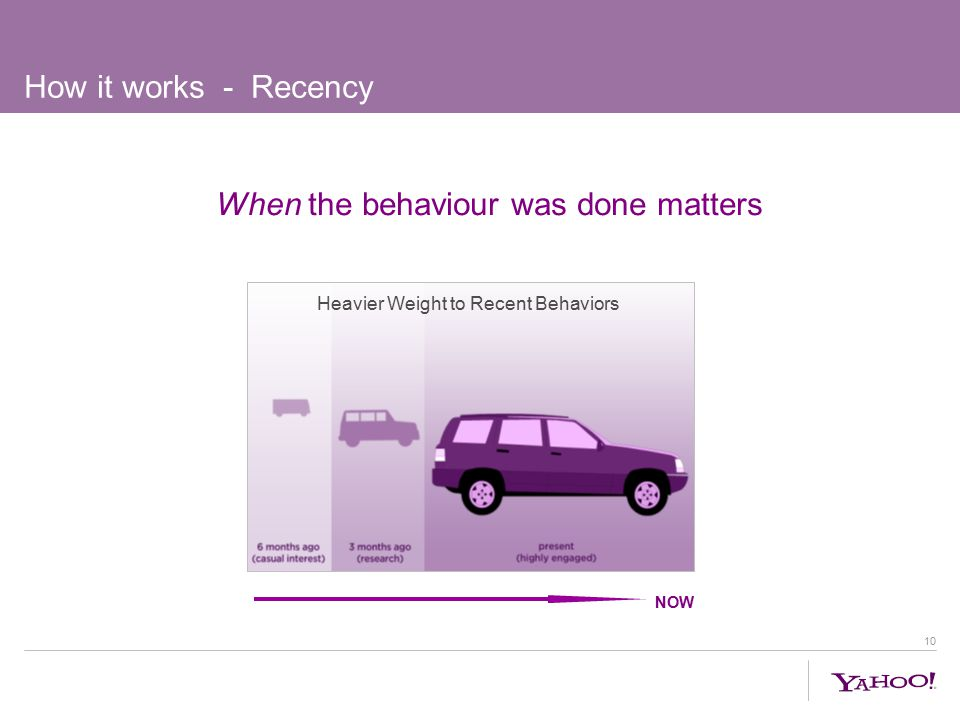 10 How it works - Recency When the behaviour was done matters Heavier Weight to Recent Behaviors NOW