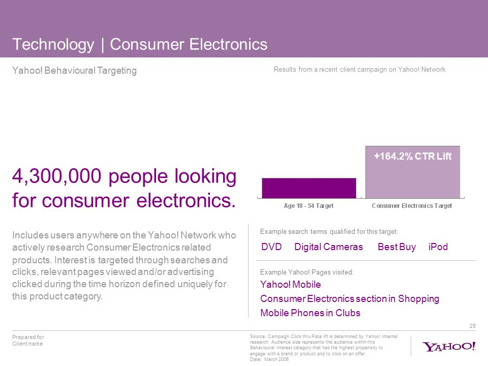 29 Technology | Consumer Electronics 4,300,000 people looking for consumer electronics.